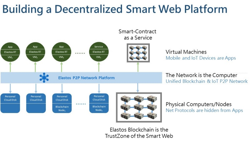 elastos decentralized web