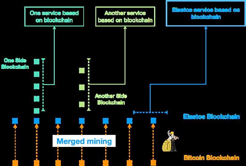 elastos blockchain mining