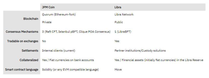 JPM Coin vs Facebook Libra