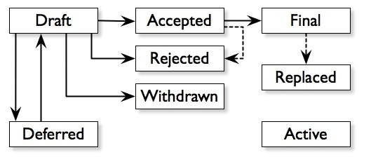 bip workflow