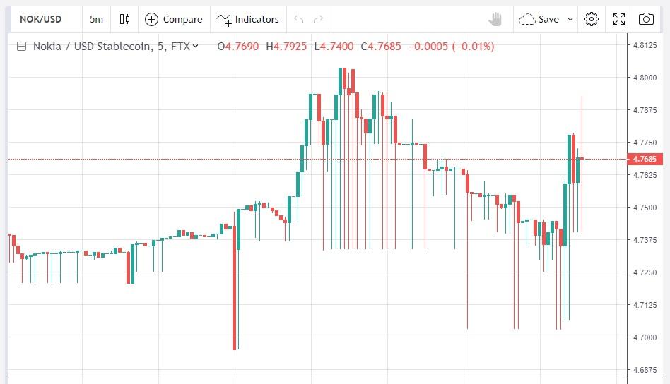 Nokia stock at FTX