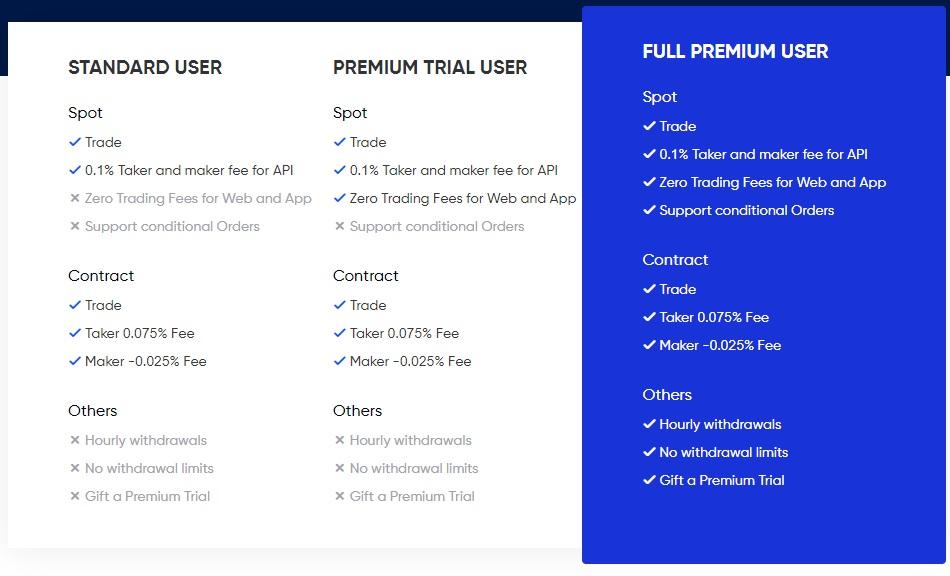 phemex premium