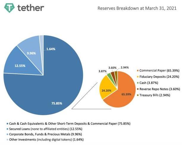 tether reserves